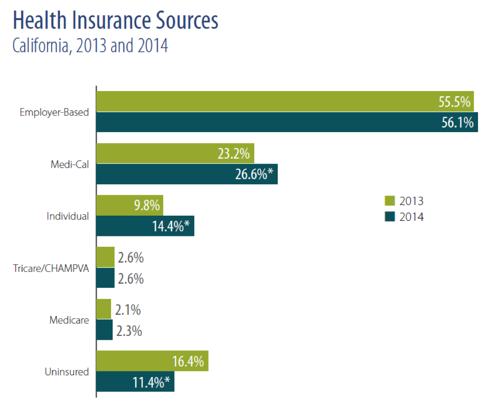Source: CHCF: California Health Care Almanac, California's Uninsured, Coverage Expands, but Millions Left Behind *Estimate for 2014 is statistically different from estimates for 2013 at p <= .05 level. Notes: All numbers reflect the population under age 65. Details may not add to totals because individuals may receive coverage from more than one source. TRICARE (formally known as CHAMPUS) is a program administered by the Department of Defense for military retirees and family members of active duty, retired, and deceased service members. CHAMPVA, the Civilian Health and Medical Program for the Department of Veterans Affairs, is a health care benefits program for disabled dependents of veterans and certain survivors of veterans. Source: Employee Benefit Research Institute estimates of the Current Population Survey, 2014 and 2015 March supplements.